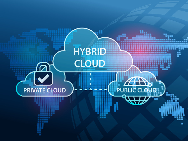 A cloud with the words 'Hybrid Cloud' and two connected clouds with the words 'Private Cloud' and 'Public Cloud'